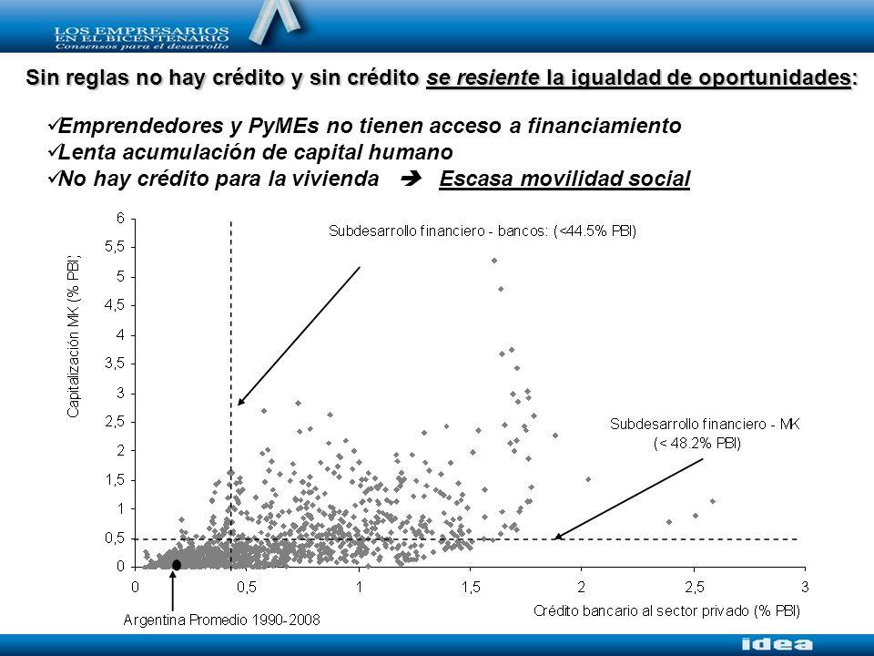 Sin reglas no hay crédito y sin crédito se resiente la igualdad de oportunidades: Emprendedores y PyMEs no tienen acceso a financiamiento Lenta acumulación de capital humano No hay crédito para la vivienda Escasa movilidad social