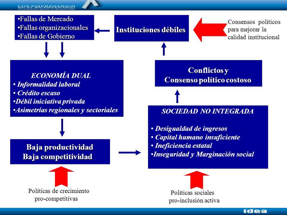 Baja productividad Baja competitividad Conflictos y Consenso político costoso ECONOMÍA DUAL Informalidad laboral Crédito escaso Débil iniciativa priva