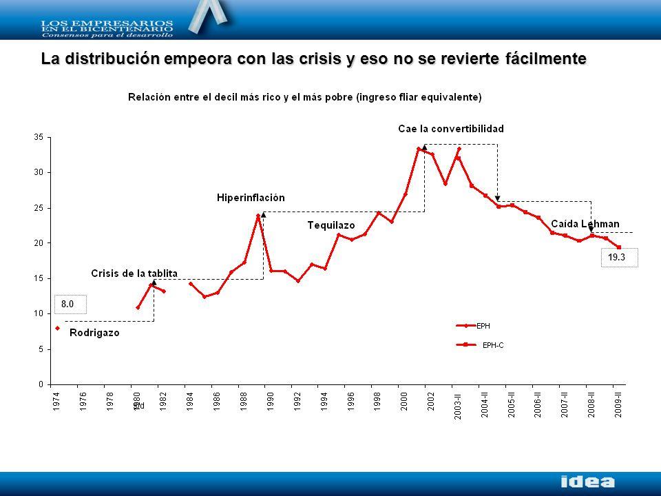 La distribución empeora con las crisis y eso no se revierte fácilmente 19.3 8.0