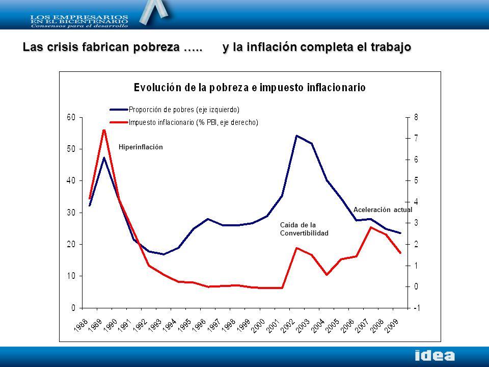 Las crisis fabrican pobreza ….. y la inflación completa el trabajo Hiperinflación Caída de la Convertibilidad Aceleración actual