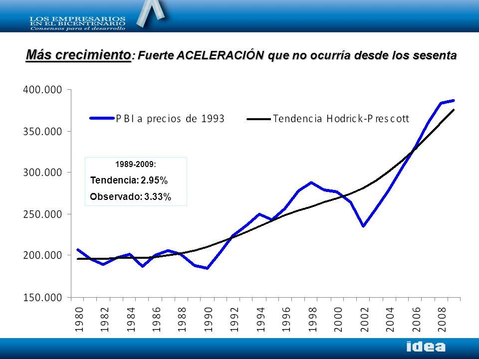 Más crecimiento : Fuerte ACELERACIÓN que no ocurría desde los sesenta 1989-2009: Tendencia: 2.95% Observado: 3.33%