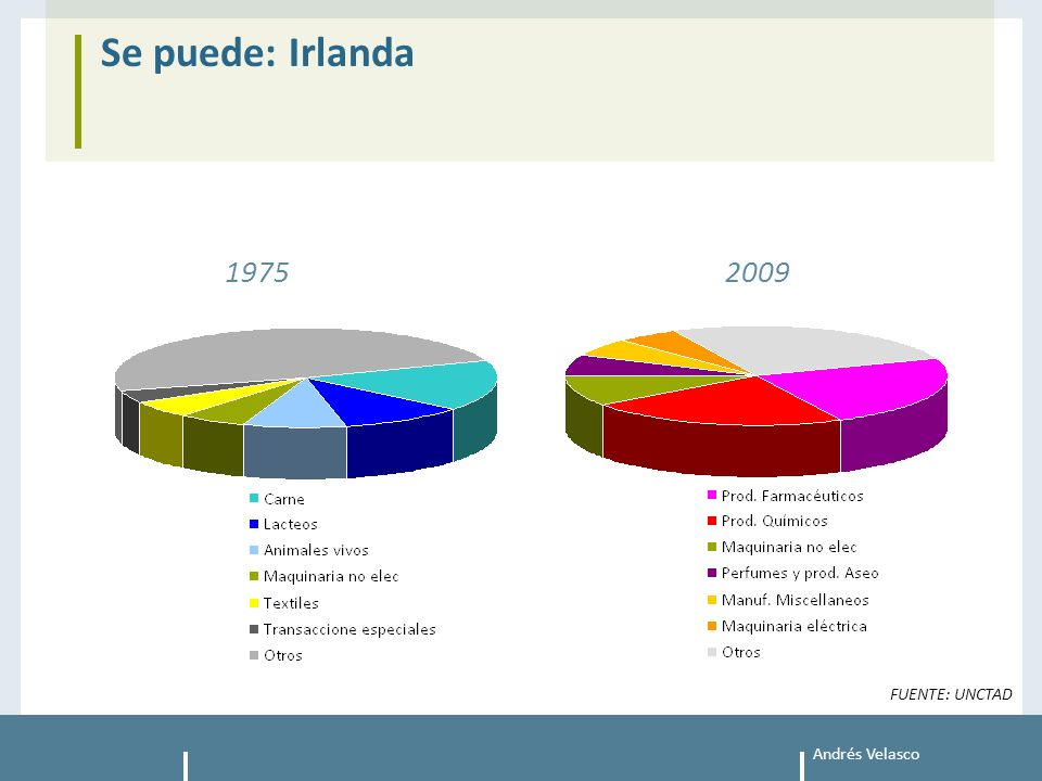 Andrés Velasco Se puede: Irlanda 2009 1975 FUENTE: UNCTAD