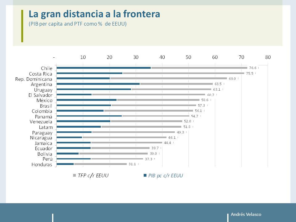 Andrés Velasco La gran distancia a la frontera (PIB per capita and PTF como % de EEUU)
