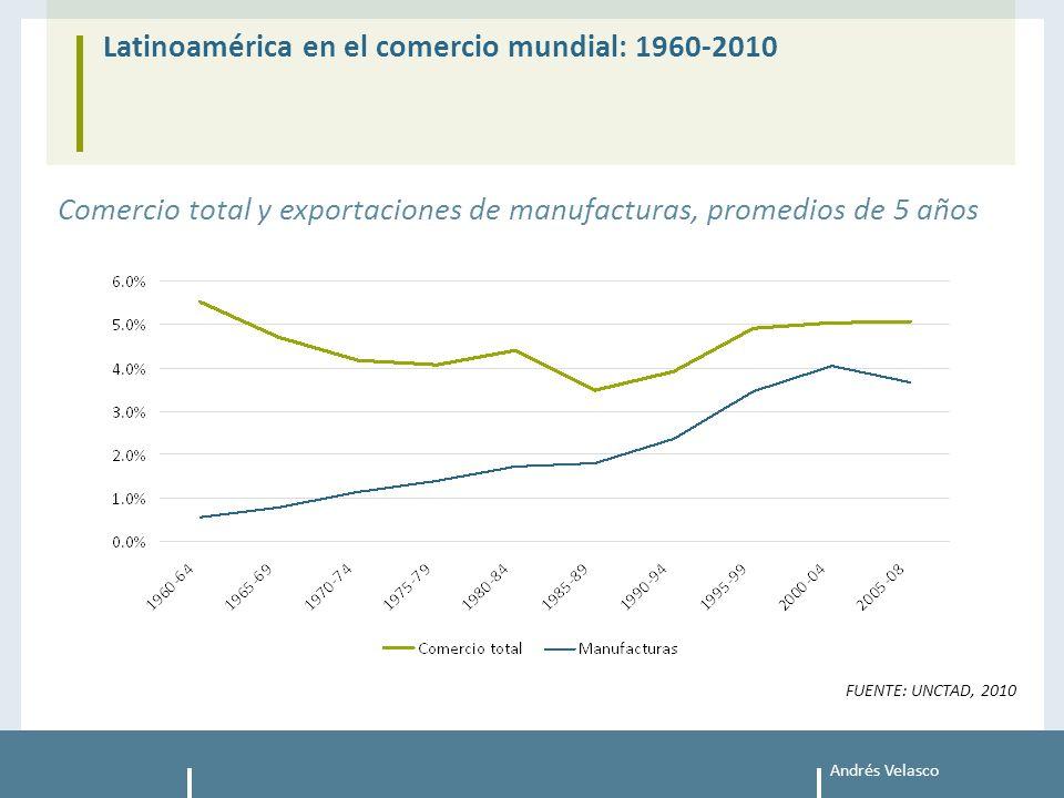 Andrés Velasco Latinoamérica en el comercio mundial: 1960-2010 FUENTE: UNCTAD, 2010 Comercio total y exportaciones de manufacturas, promedios de 5 años