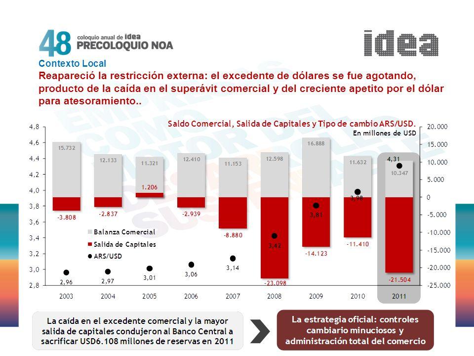 Contexto Local Reapareció la restricción externa: el excedente de dólares se fue agotando, producto de la caída en el superávit comercial y del crecie