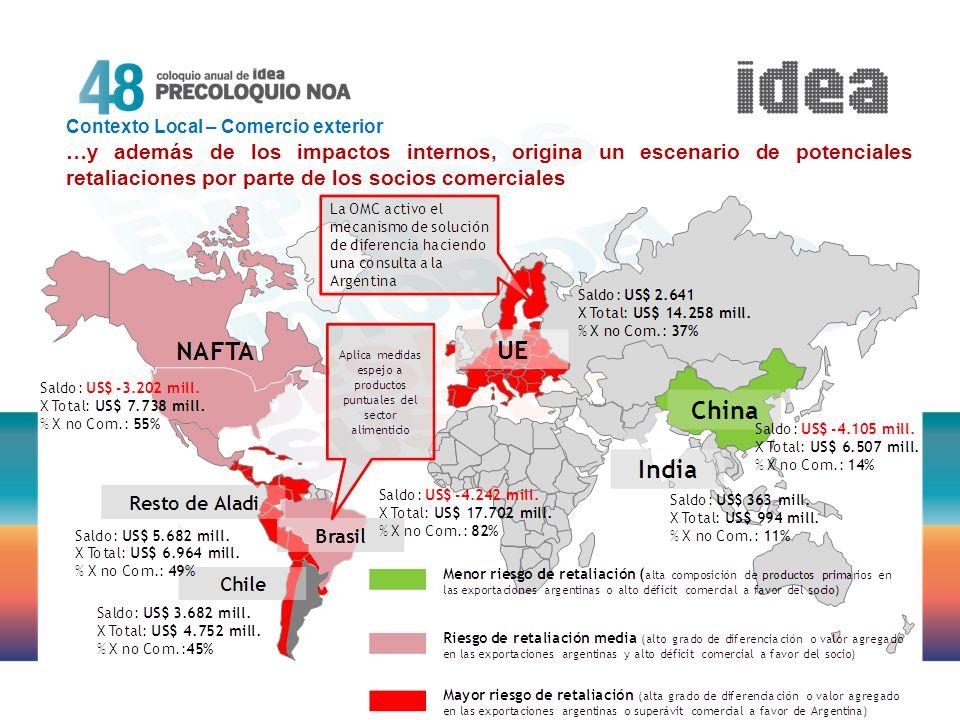 Contexto Local – Comercio exterior …y además de los impactos internos, origina un escenario de potenciales retaliaciones por parte de los socios comer