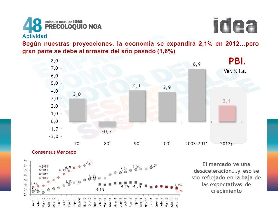 Actividad Según nuestras proyecciones, la economía se expandirá 2,1% en 2012…pero gran parte se debe al arrastre del año pasado (1,6%)