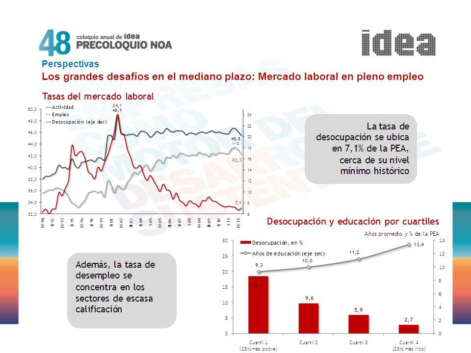 Perspectivas Los grandes desafíos en el mediano plazo: Mercado laboral en pleno empleo