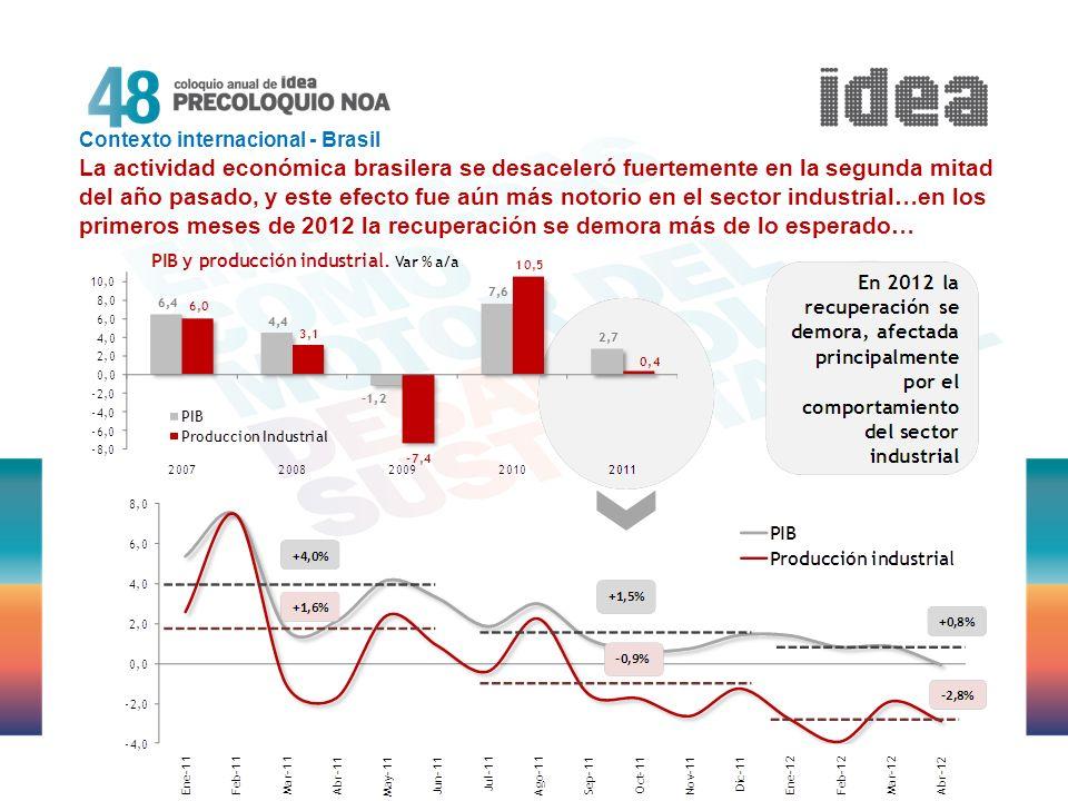 Contexto internacional - Brasil La actividad económica brasilera se desaceleró fuertemente en la segunda mitad del año pasado, y este efecto fue aún más notorio en el sector industrial…en los primeros meses de 2012 la recuperación se demora más de lo esperado…