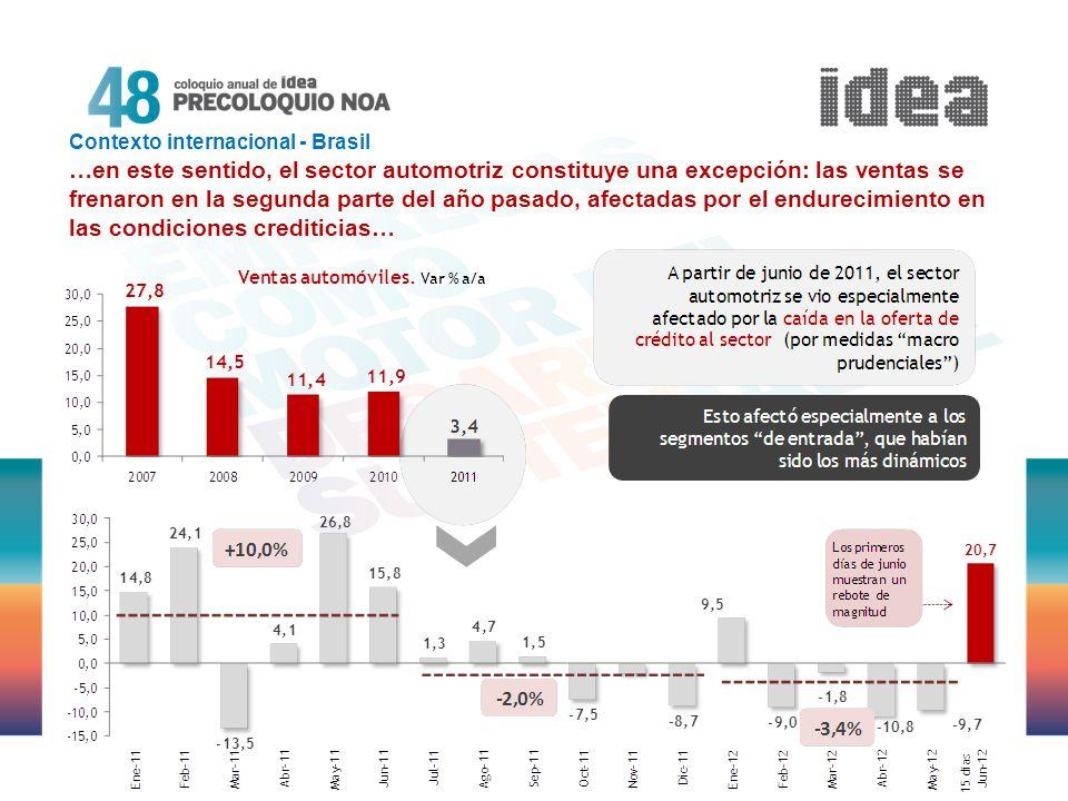 Problema de competitividad de la industria brasilera En cambio, la demanda mantiene un elevado dinamismo El principal sector detrás de la caída del PIB es la industria Contexto internacional - Brasil El mayor dinamismo de la demanda en relación a la oferta, y especialmente la fuerte caída registrada a nivel industrial, indican que el principal obstáculo al crecimiento de la economía vecina está dado por su escasa competitividad…