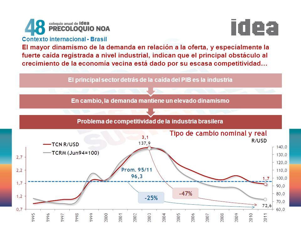Problema de competitividad de la industria brasilera En cambio, la demanda mantiene un elevado dinamismo El principal sector detrás de la caída del PI