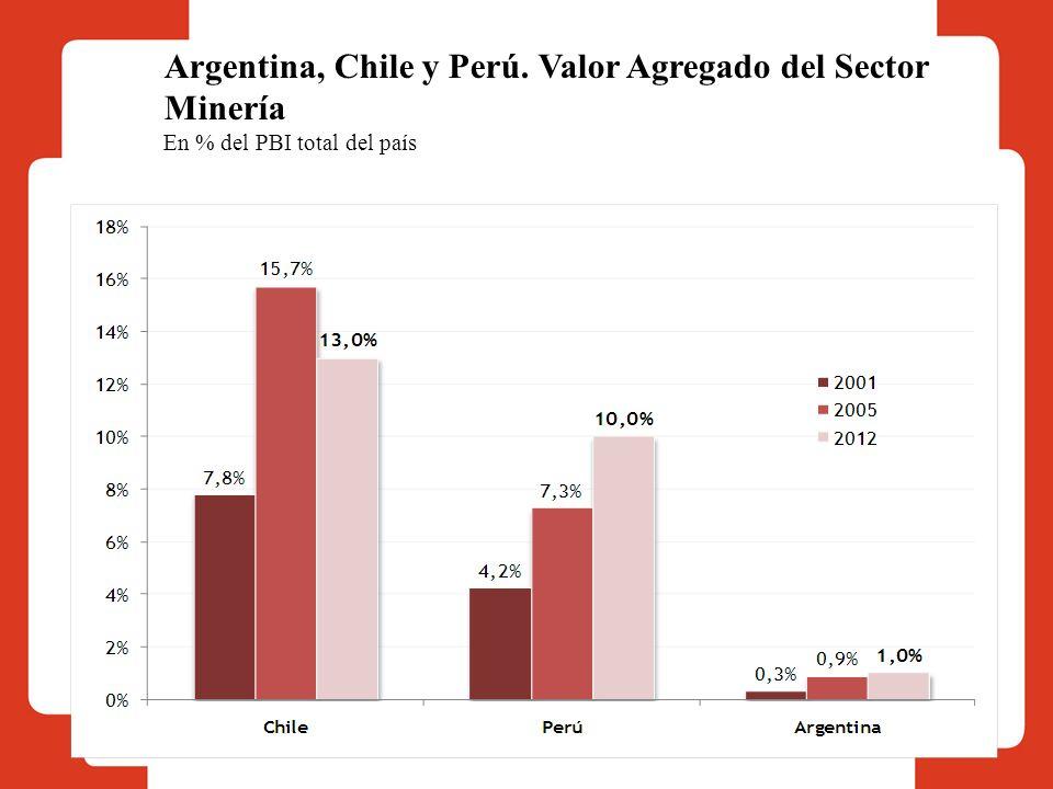Argentina, Chile y Perú. Valor Agregado del Sector Minería En % del PBI total del país