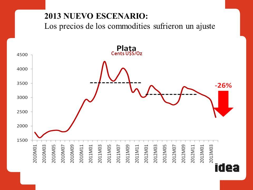 Cents U$S/Oz 2013 NUEVO ESCENARIO: Los precios de los commodities sufrieron un ajuste