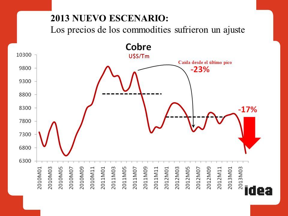 U$S/Tm Caída desde el último pico 2013 NUEVO ESCENARIO: Los precios de los commodities sufrieron un ajuste