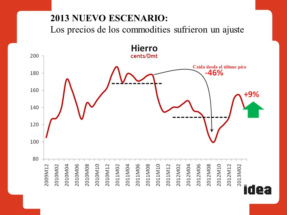 2013 NUEVO ESCENARIO: Los precios de los commodities sufrieron un ajuste cents/Dmt Caída desde el último pico