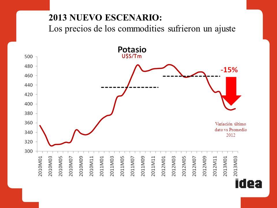 2013 NUEVO ESCENARIO: Los precios de los commodities sufrieron un ajuste Variación último dato vs Promedio 2012 U$S/Tm