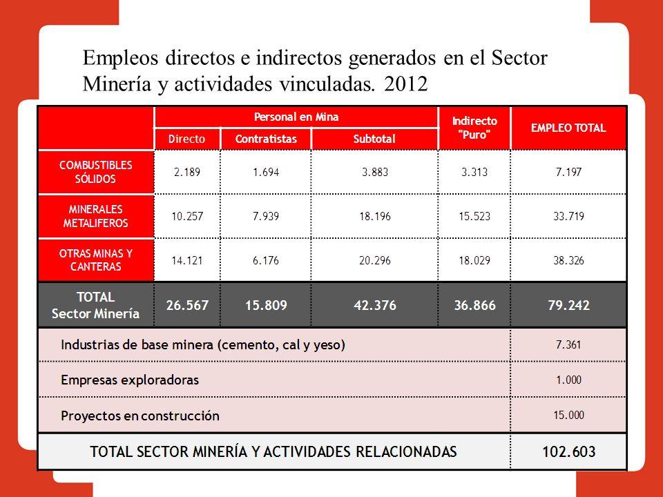 Empleos directos e indirectos generados en el Sector Minería y actividades vinculadas. 2012