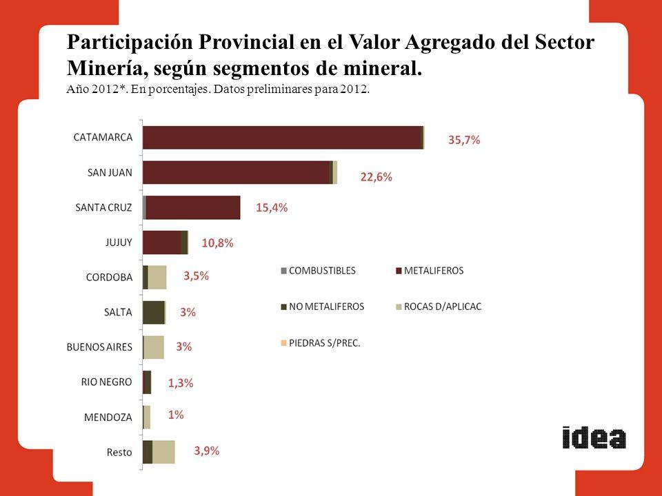 Participación Provincial en el Valor Agregado del Sector Minería, según segmentos de mineral. Año 2012*. En porcentajes. Datos preliminares para 2012.