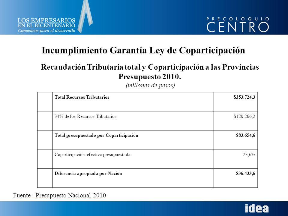 Total Recursos Tributarios$353.724,3 34% de los Recursos Tributarios$120.266,2 Total presupuestado por Coparticipación$83.654,6 Coparticipación efectiva presupuestada23,6% Diferencia apropiada por Nación$36.433,6 Recaudación Tributaria total y Coparticipación a las Provincias Presupuesto 2010.