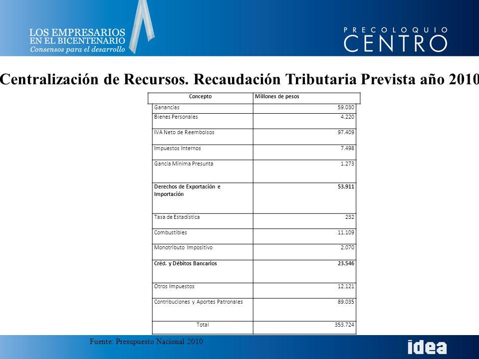 ConceptoMillones de pesos Ganancias59.030 Bienes Personales4.220 IVA Neto de Reembolsos97.409 Impuestos Internos7.498 Gancia Mínima Presunta1.273 Dere