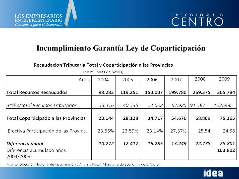Incumplimiento Garantía Ley de Coparticipación