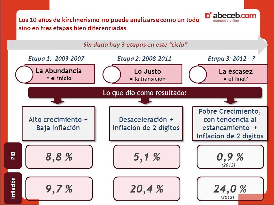La Abundancia = el inicio Lo Justo = la transición Etapa 1: 2003-2007Etapa 2: 2008-2011Etapa 3: 2012 - .