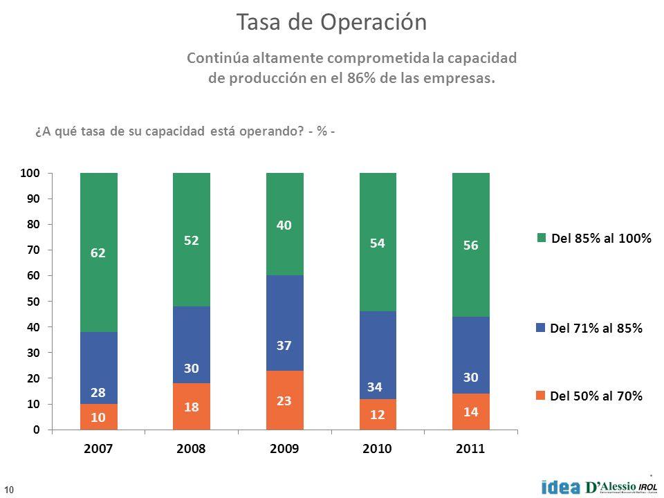 10 Del 85% al 100% Del 71% al 85% Del 50% al 70% ¿A qué tasa de su capacidad está operando? - % - Continúa altamente comprometida la capacidad de prod