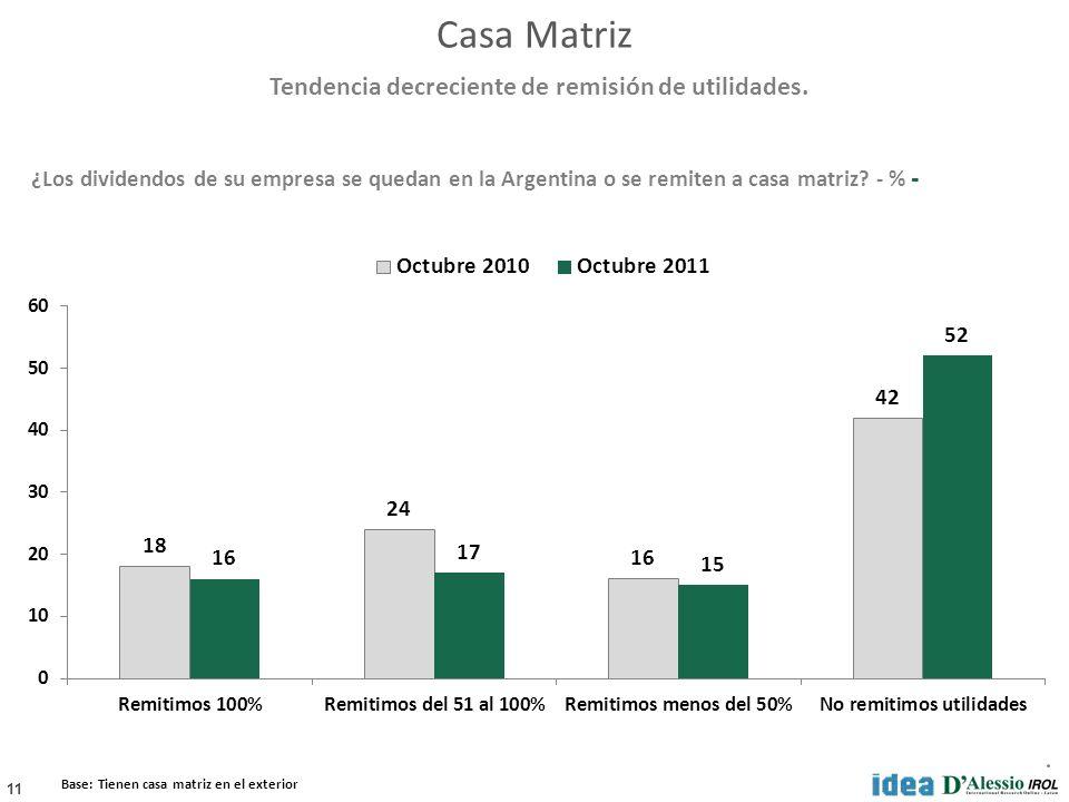 11 ¿Los dividendos de su empresa se quedan en la Argentina o se remiten a casa matriz? - % - Base: Tienen casa matriz en el exterior Tendencia decreci