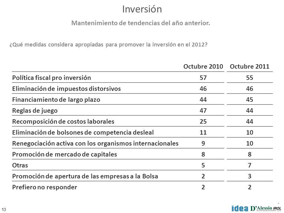 13 ¿Qué medidas considera apropiadas para promover la inversión en el 2012? Mantenimiento de tendencias del año anterior. Octubre 2010 Política fiscal