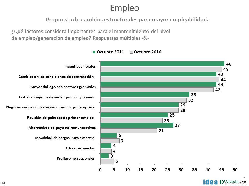 14 ¿Qué factores considera importantes para el mantenimiento del nivel de empleo/generación de empleo? Respuestas múltiples -%- Propuesta de cambios e