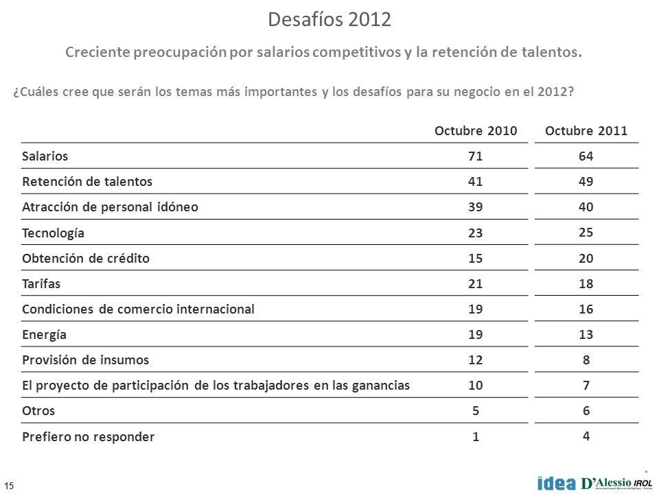 15 ¿Cuáles cree que serán los temas más importantes y los desafíos para su negocio en el 2012? Creciente preocupación por salarios competitivos y la r