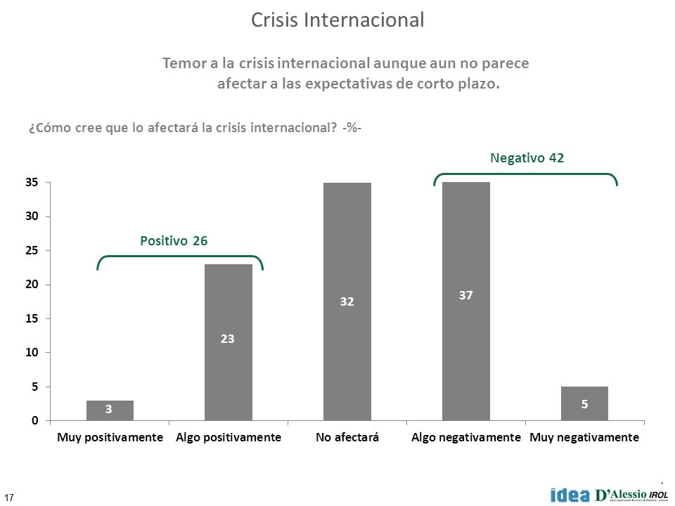 17 ¿Cómo cree que lo afectará la crisis internacional? -%- Positivo 26 Negativo 42 Temor a la crisis internacional aunque aun no parece afectar a las