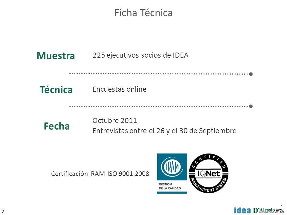 2 225 ejecutivos socios de IDEA Octubre 2011 Entrevistas entre el 26 y el 30 de Septiembre Encuestas online Fecha Técnica Muestra Ficha Técnica Certificación IRAM-ISO 9001:2008