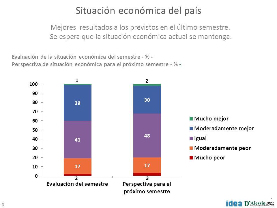 3 Situación económica del país Evaluación de la situación económica del semestre - % - Perspectiva de situación económica para el próximo semestre - % - Mejores resultados a los previstos en el último semestre.