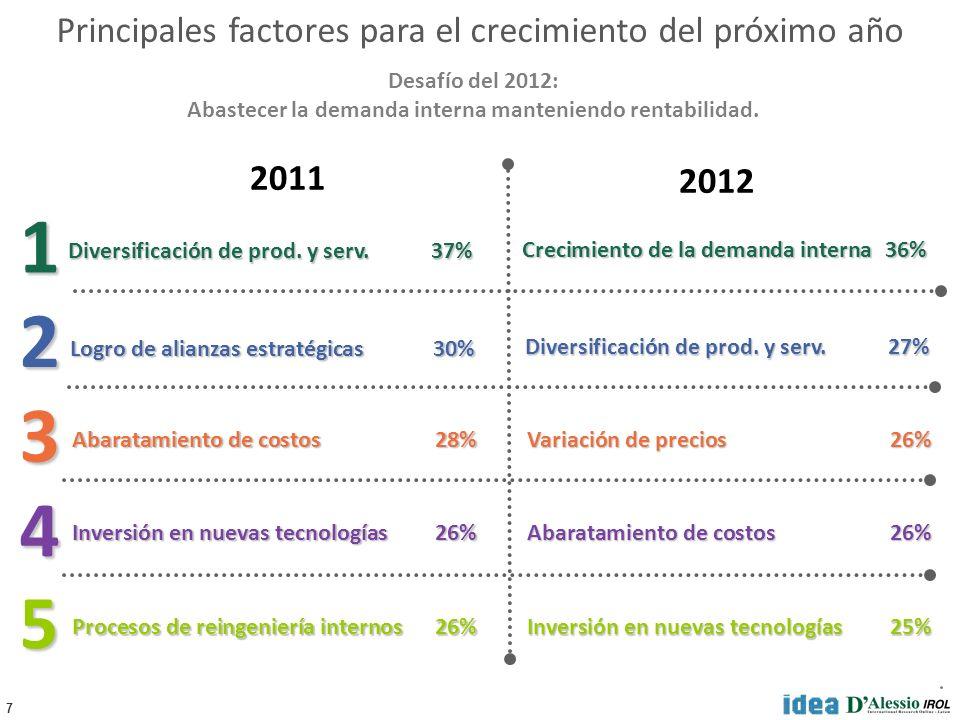 7 5 4 3 2 1 Diversificación de prod. y serv.27% Crecimiento de la demanda interna36% Variación de precios26% Abaratamiento de costos26% Inversión en n