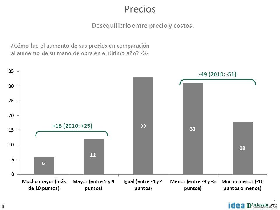 8 Precios ¿Cómo fue el aumento de sus precios en comparación al aumento de su mano de obra en el último año? -%- +18 (2010: +25) -49 (2010: -51) Deseq