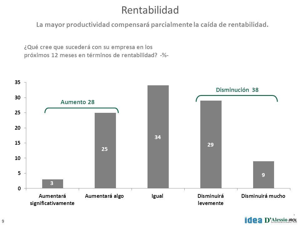 9 Rentabilidad ¿Qué cree que sucederá con su empresa en los próximos 12 meses en términos de rentabilidad? -%- Aumento 28 Disminución 38 La mayor prod