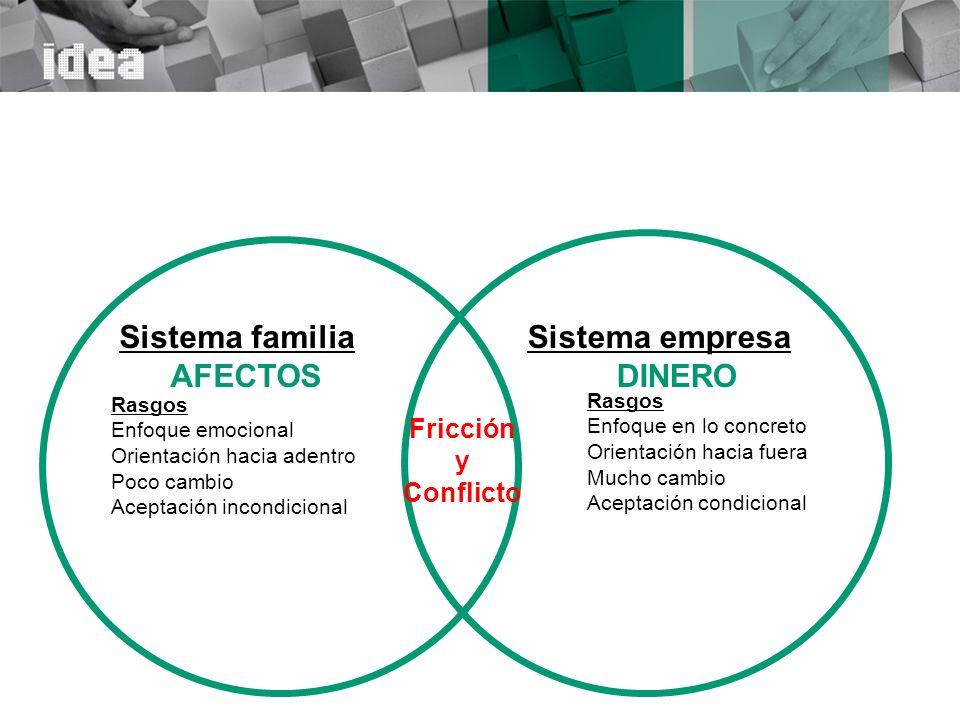 EQUILIBRIO CAPITAL CONTROL/PODER TRABAJO/CARRERA RELACIONES/CONFLICTOS CULTURA FAMILIA EMPRESA