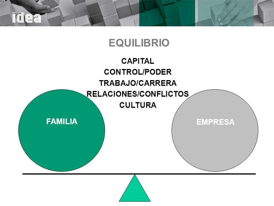 El equilibrio y la estabilidad Sistema estable Sistema inestable A B PERTURBACIÓN