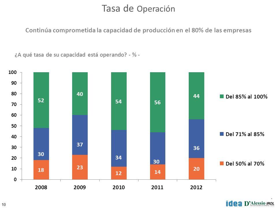 10 Del 85% al 100% Del 71% al 85% Del 50% al 70% ¿A qué tasa de su capacidad está operando.