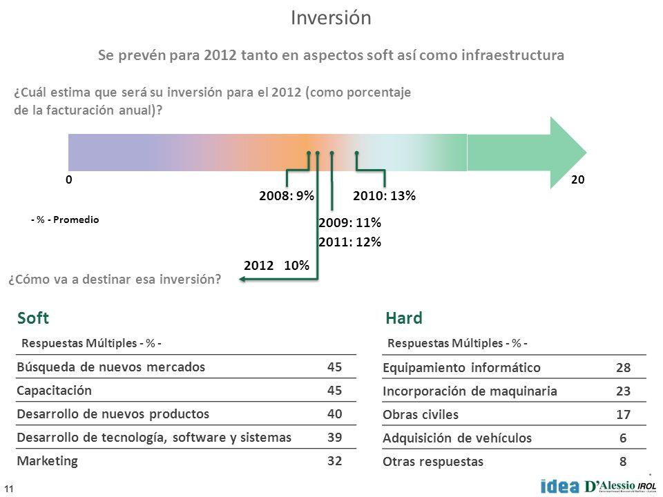 11 Inversión SoftHard ¿Cuál estima que será su inversión para el 2012 (como porcentaje de la facturación anual).