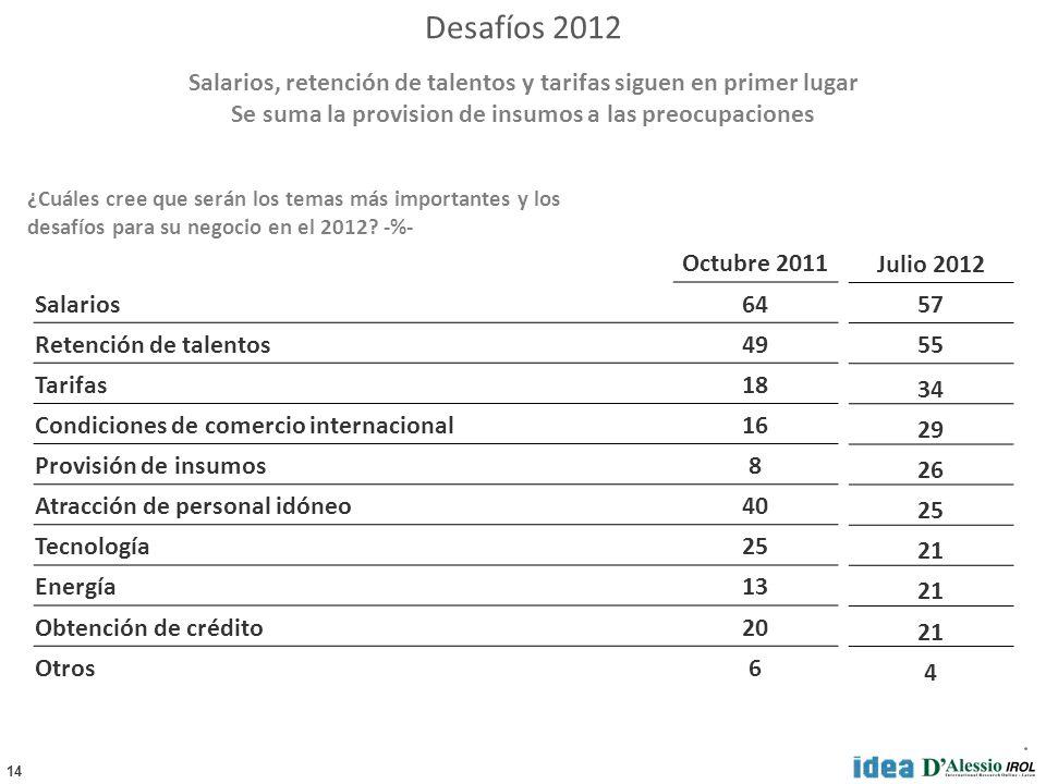 14 ¿Cuáles cree que serán los temas más importantes y los desafíos para su negocio en el 2012.