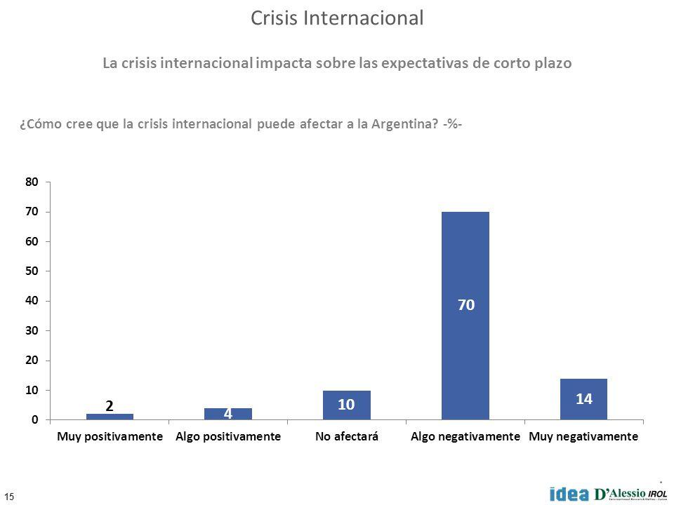 15 ¿Cómo cree que la crisis internacional puede afectar a la Argentina.