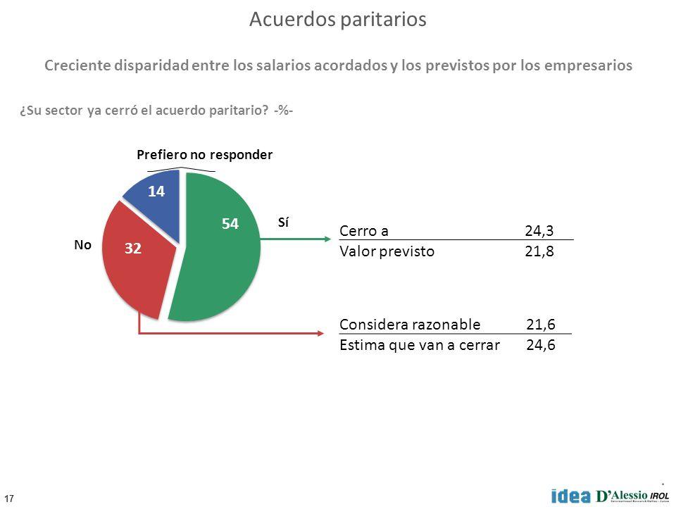 17 ¿Su sector ya cerró el acuerdo paritario.