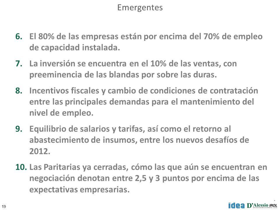 19 6.El 80% de las empresas están por encima del 70% de empleo de capacidad instalada.