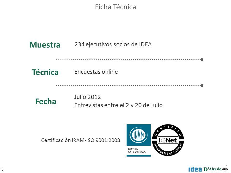 2 234 ejecutivos socios de IDEA Julio 2012 Entrevistas entre el 2 y 20 de Julio Encuestas online Fecha Técnica Muestra Ficha Técnica Certificación IRAM-ISO 9001:2008
