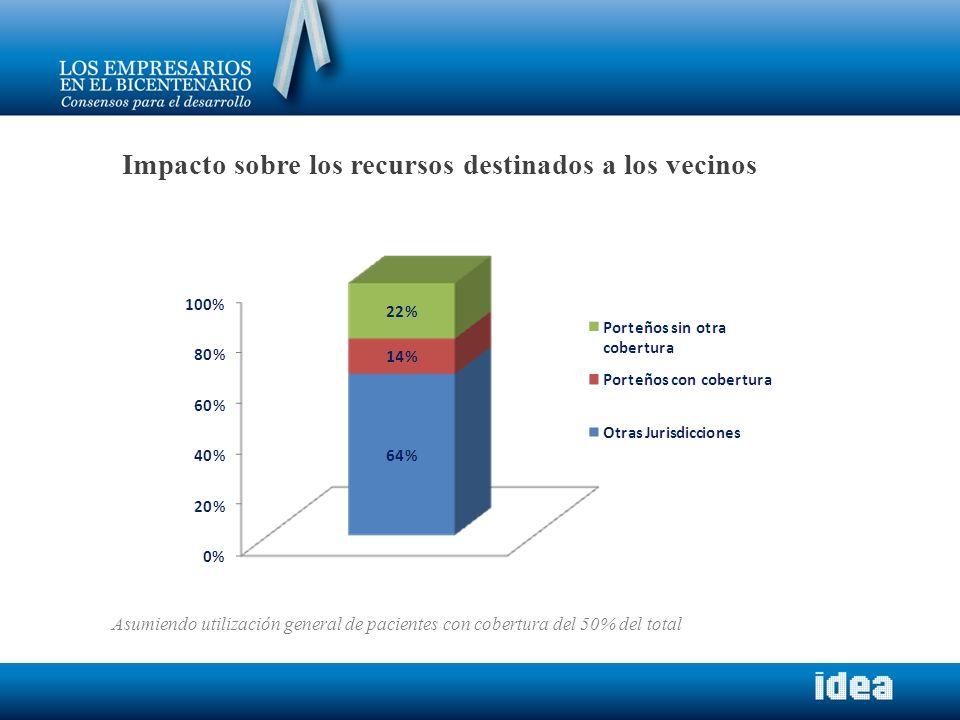 Impacto sobre los recursos destinados a los vecinos Asumiendo utilización general de pacientes con cobertura del 50% del total