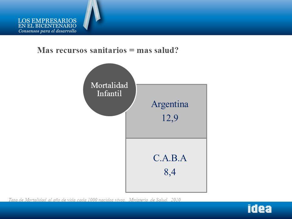 Argentina 12,9 C.A.B.A 8,4 Mortalidad Infantil Tasa de Mortalidad al año de vida cada 1000 nacidos vivos. Ministerio de Salud. 2010