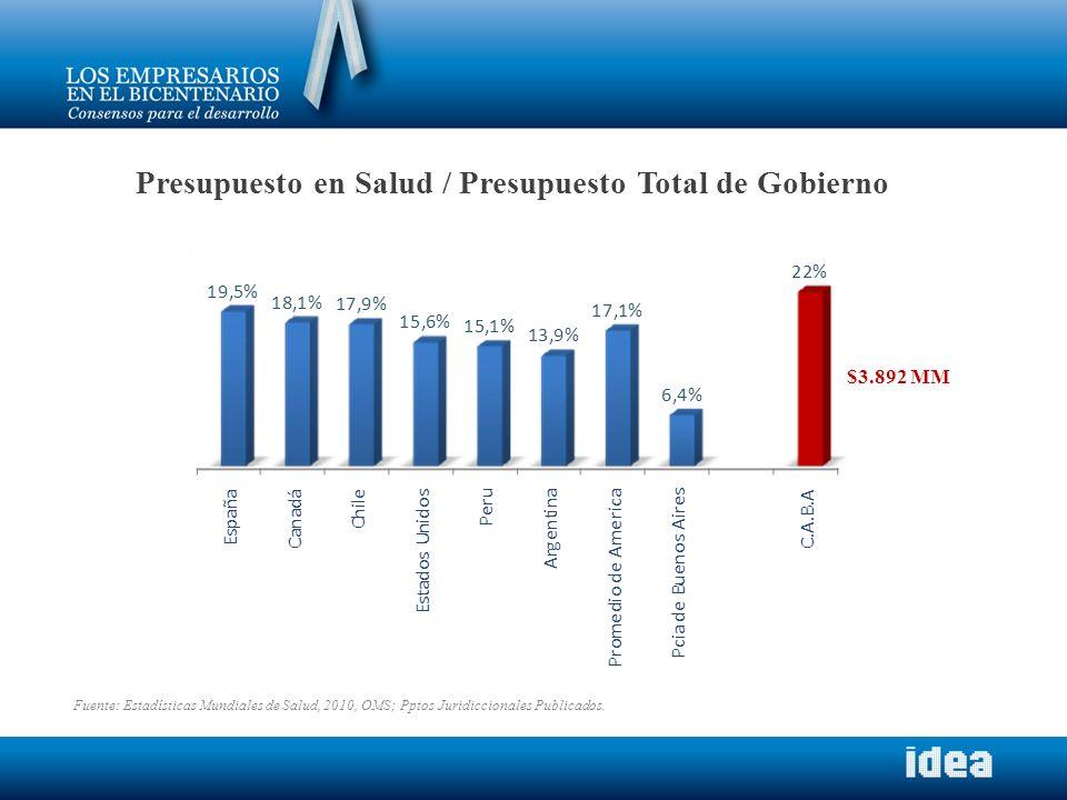 Presupuesto en Salud / Presupuesto Total de Gobierno Fuente: Estadísticas Mundiales de Salud, 2010, OMS; Pptos Juridiccionales Publicados. $3.892 MM