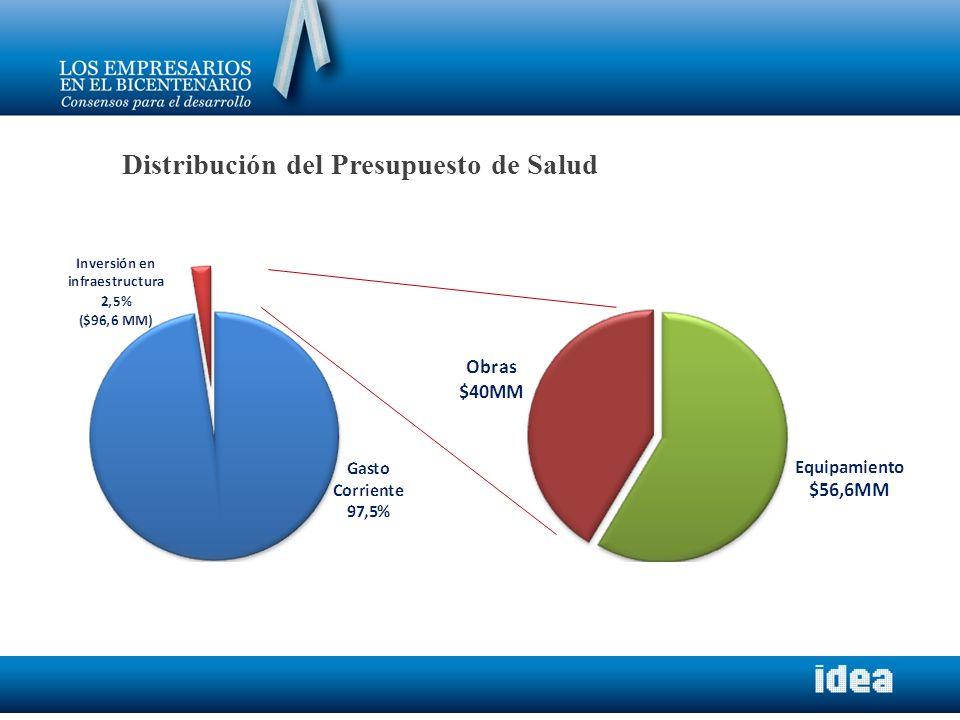 Distribución del Presupuesto de Salud